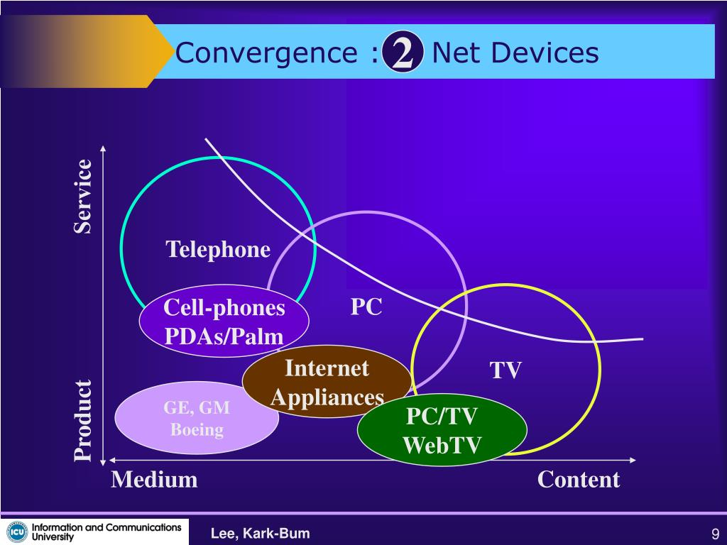 Convergence :     Net Devices