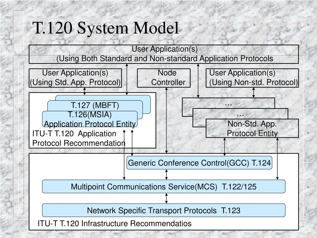 T.120 System Model
