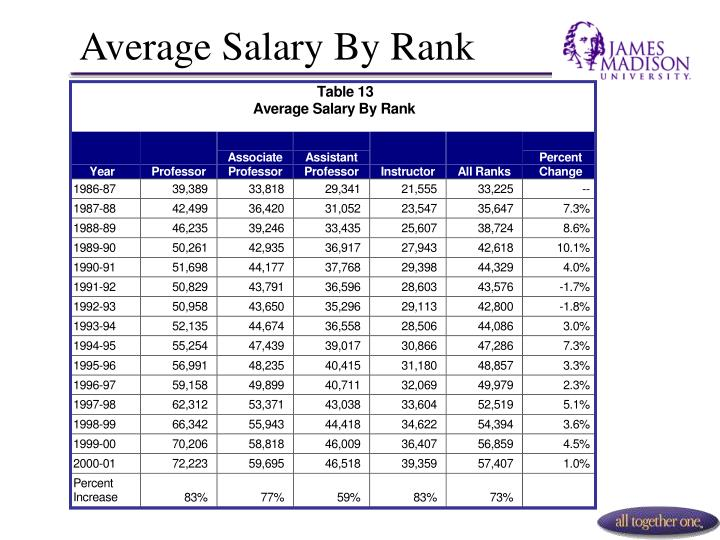 Average Salary By Rank
