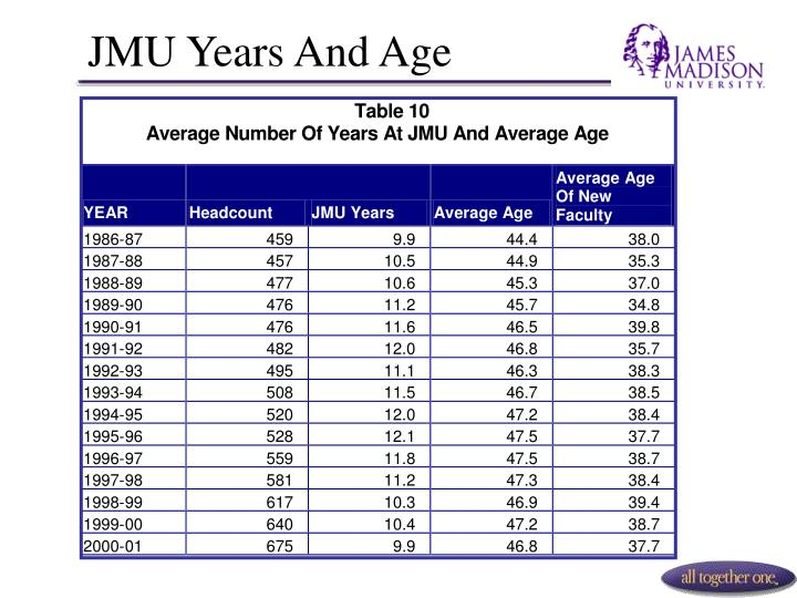 JMU Years And Age