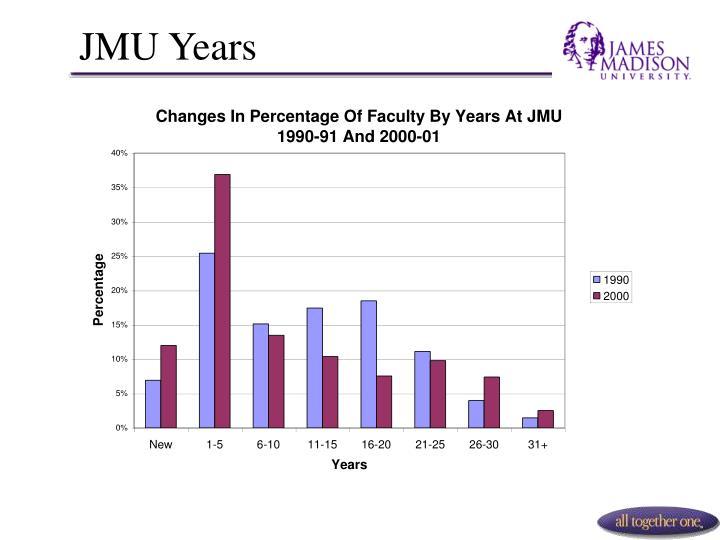 JMU Years