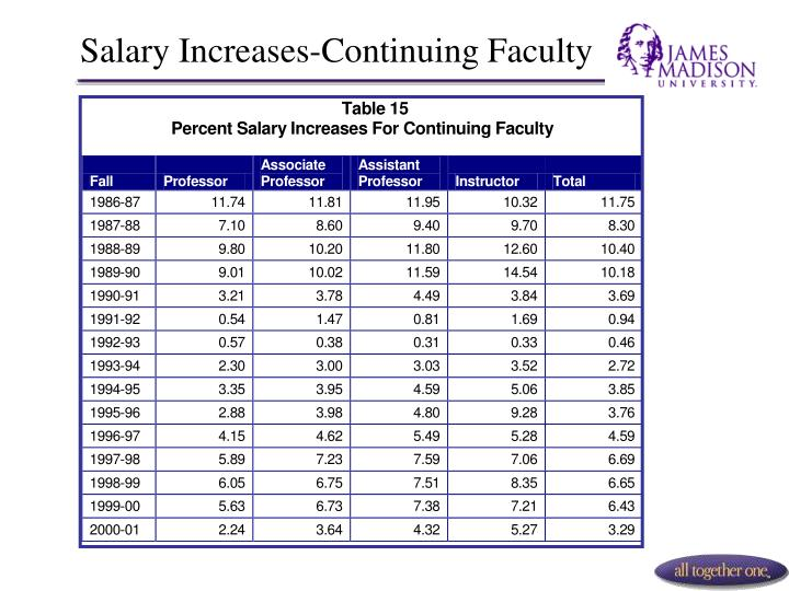 Salary Increases-Continuing Faculty
