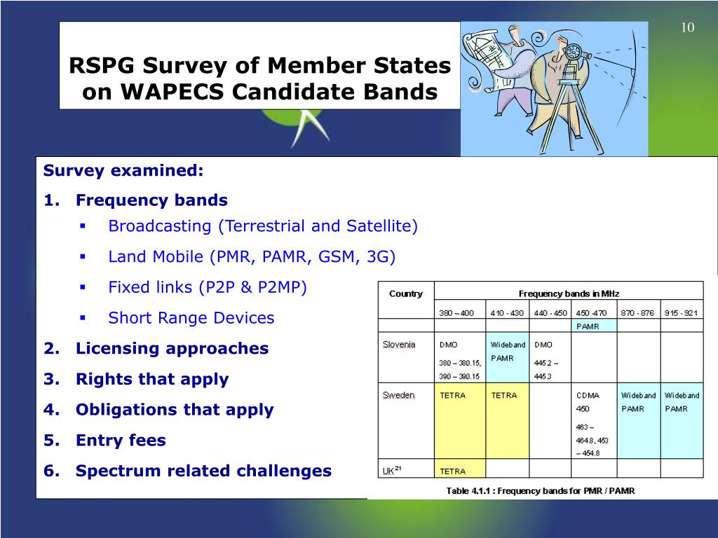 RSPG Survey of Member States