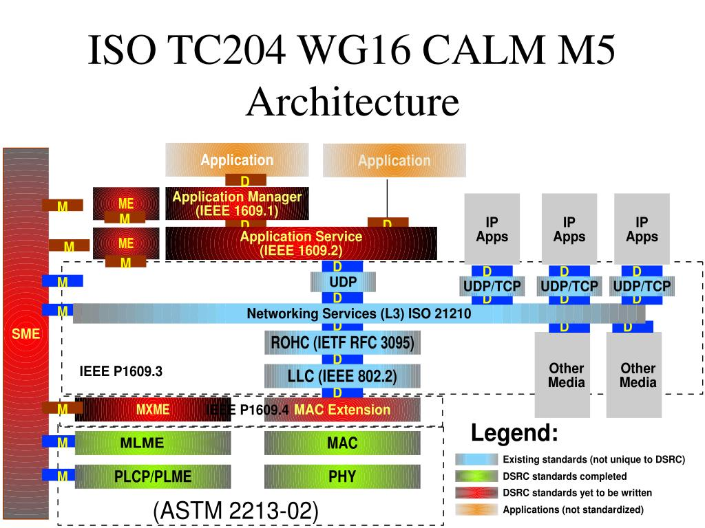 ISO TC204 WG16 CALM M5 Architecture