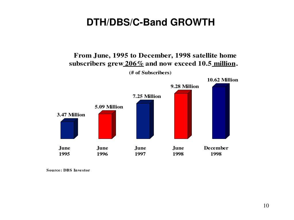 DTH/DBS/C-Band GROWTH