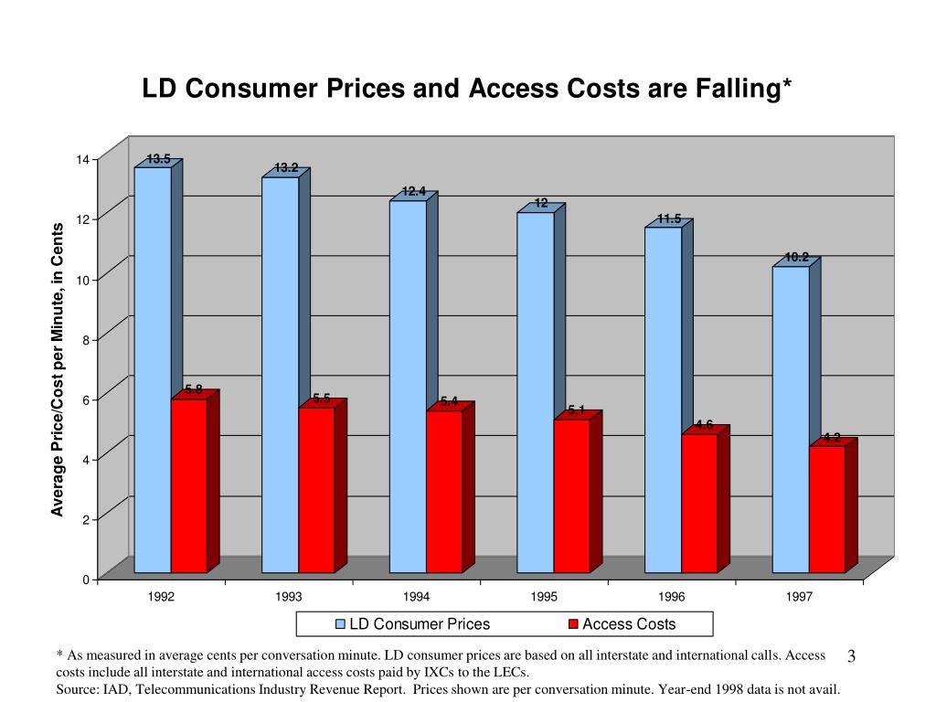 * As measured in average cents per conversation minute. LD consumer prices are based on all interstate and international calls. Access costs include all interstate and international access costs paid by IXCs to the LECs.