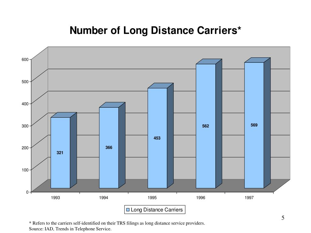 * Refers to the carriers self-identified on their TRS filings as long distance service providers.
