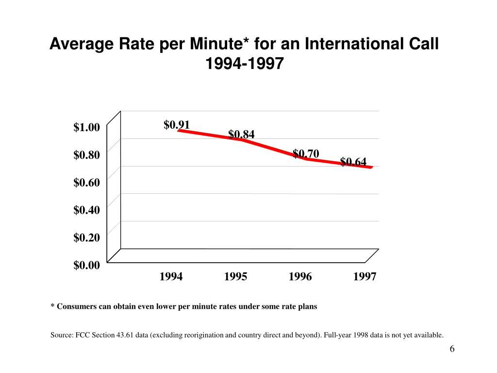 Average Rate per Minute* for an International Call