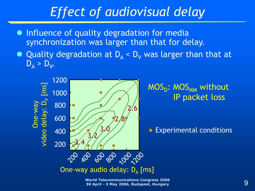 Effect of audiovisual delay