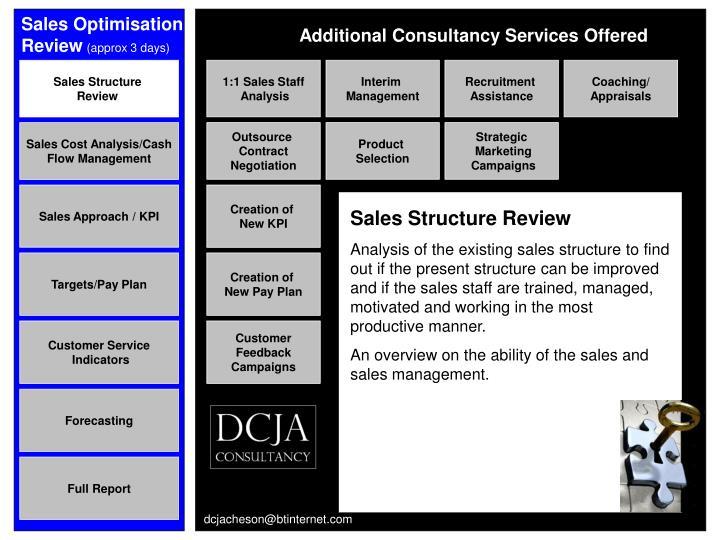 Sales Optimisation Review