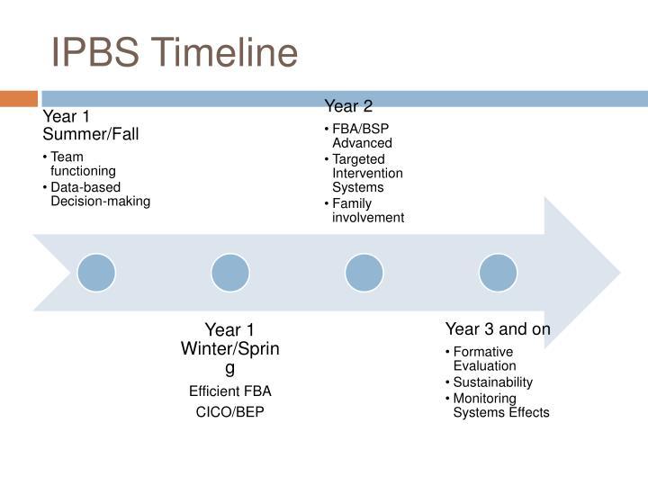 IPBS Timeline