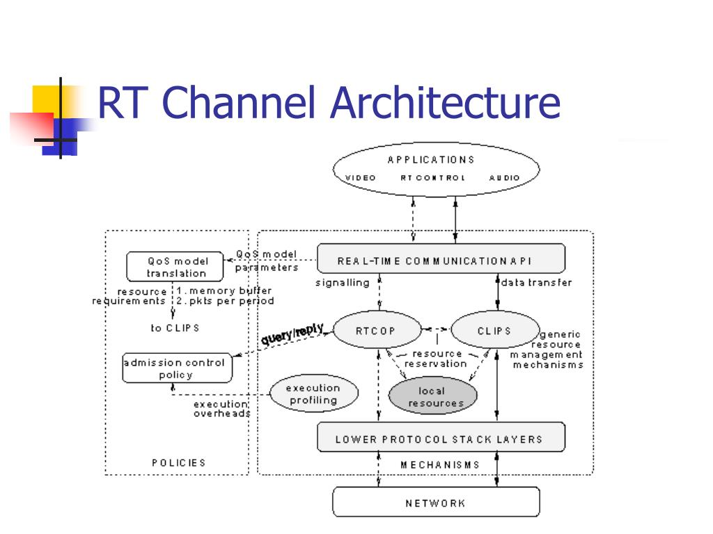 RT Channel Architecture