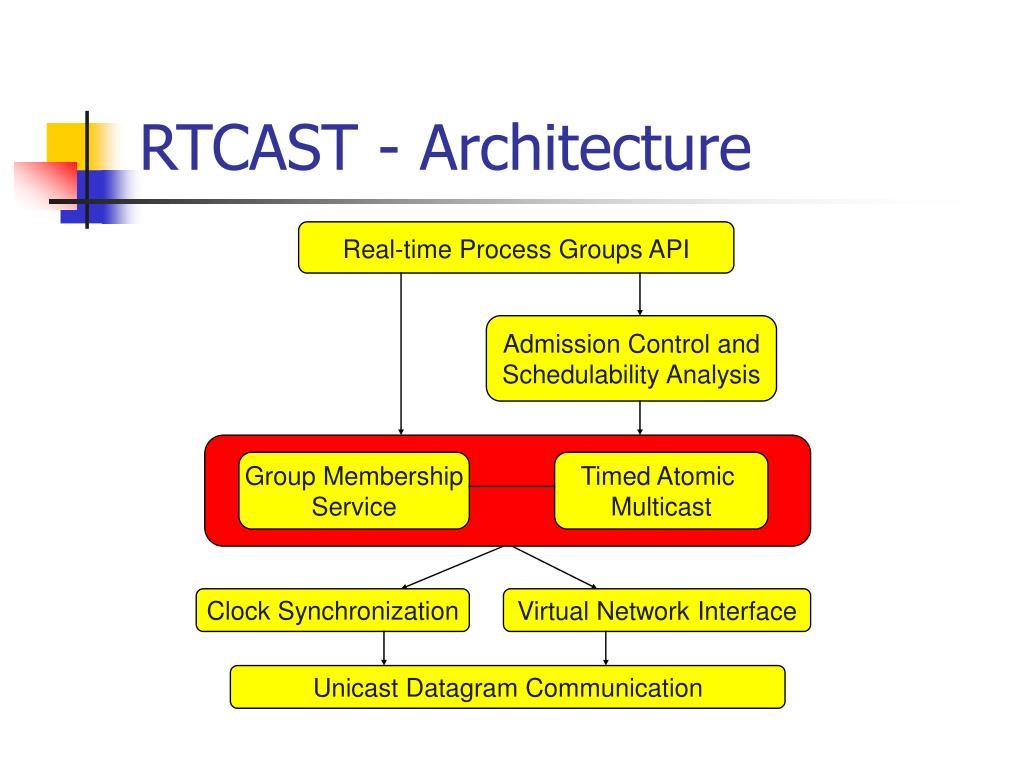 RTCAST - Architecture