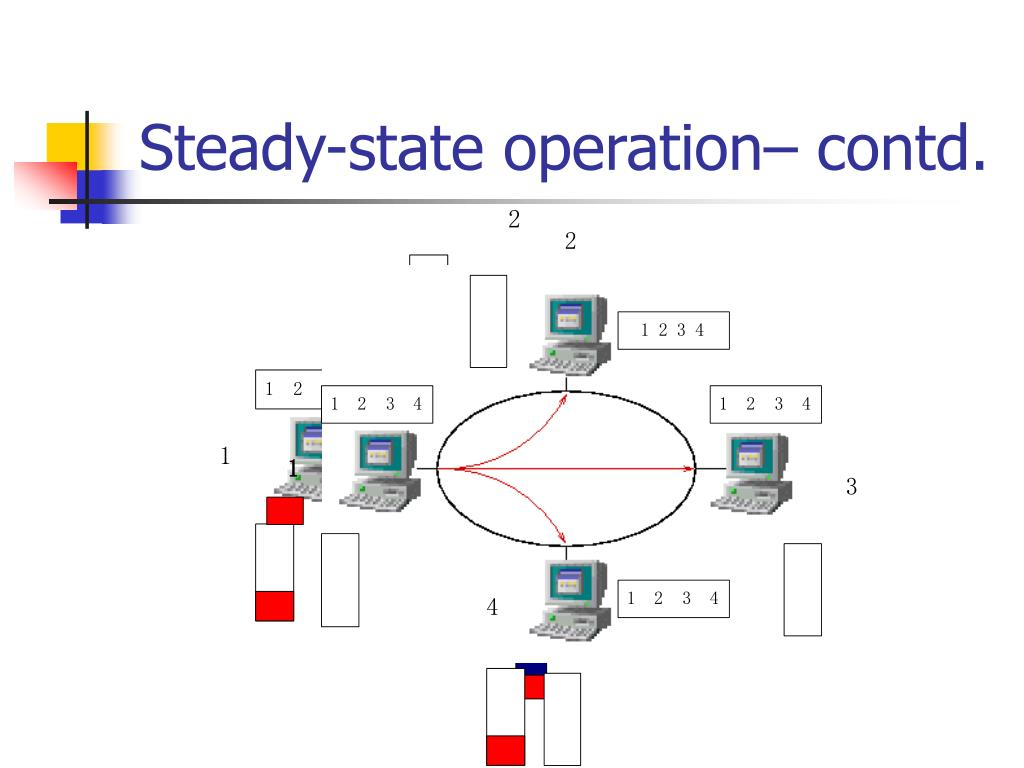 Steady-state operation– contd.