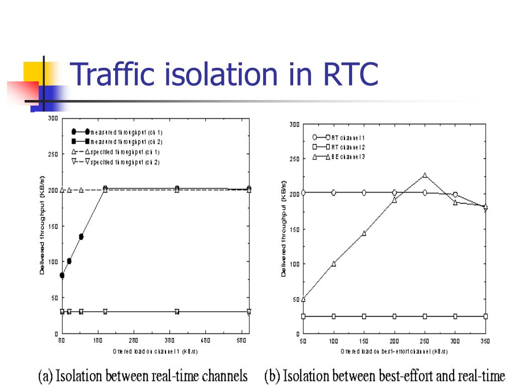 Traffic isolation in RTC
