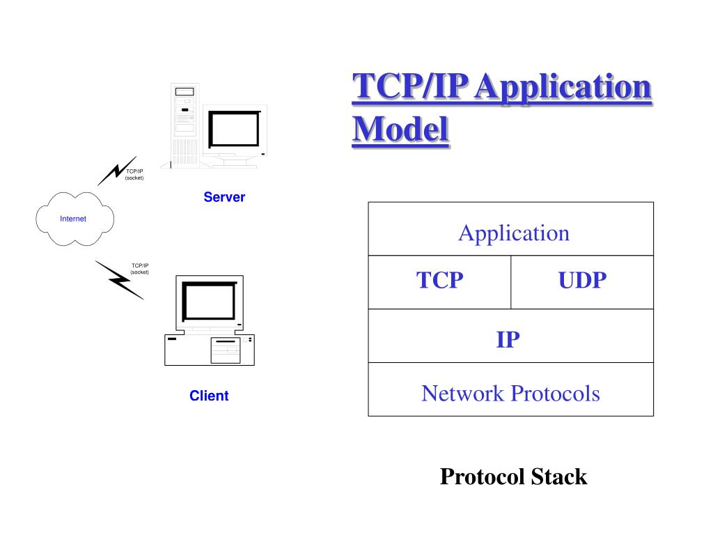 TCP/IP Application Model