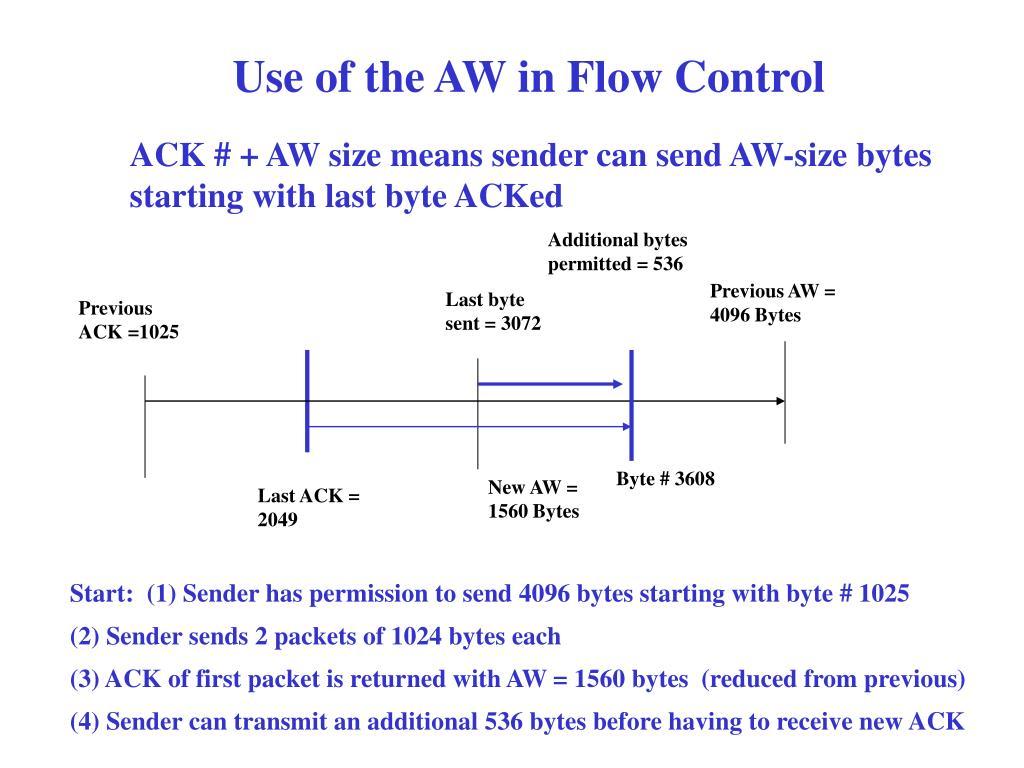 Previous AW = 4096 Bytes