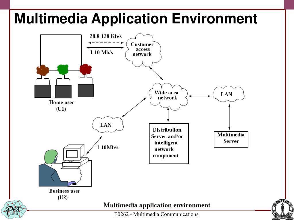 Multimedia Application Environment