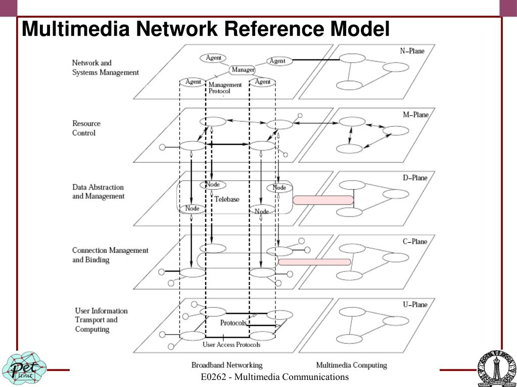 Multimedia Network Reference Model