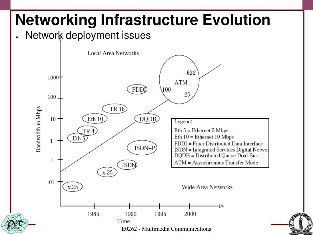 Networking Infrastructure Evolution