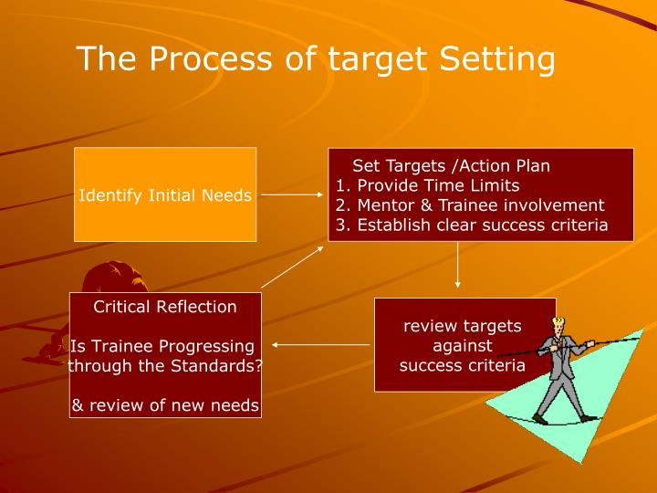 The Process of target Setting
