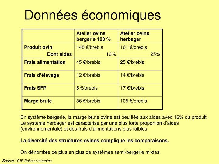 Données économiques