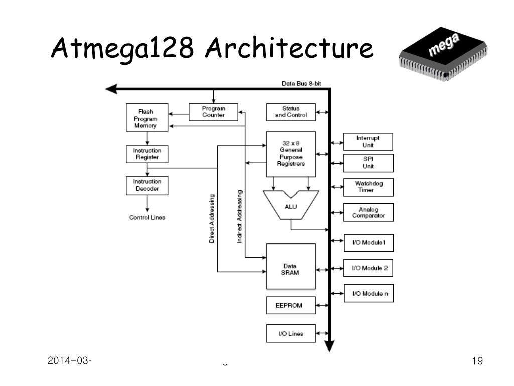 Atmega128 Architecture