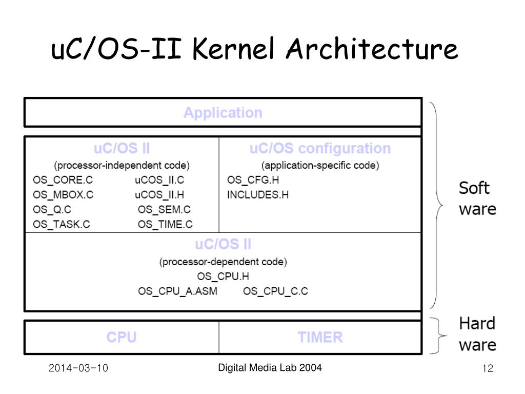 uC/OS-II Kernel Architecture