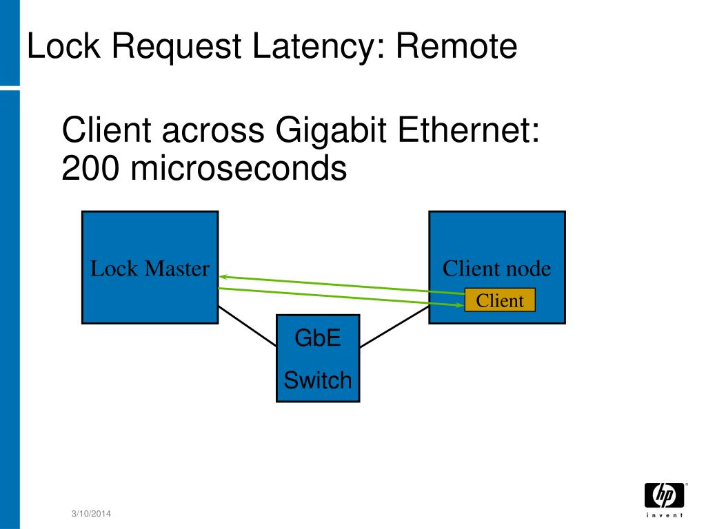 Client across Gigabit Ethernet: