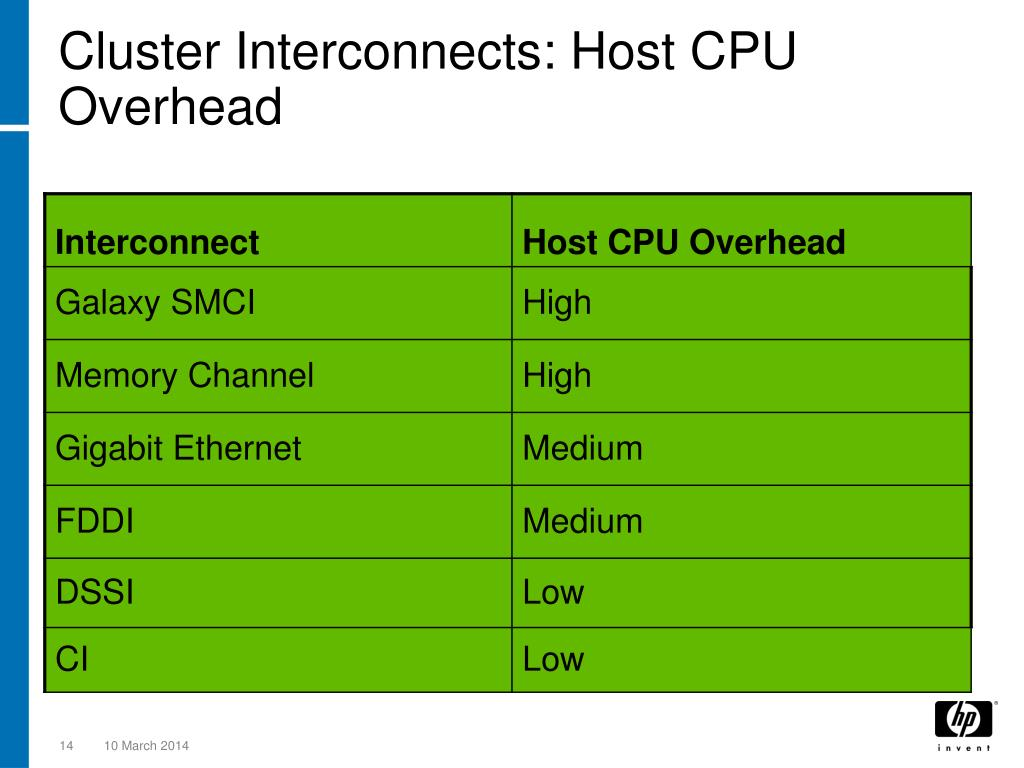 Cluster Interconnects: Host CPU Overhead