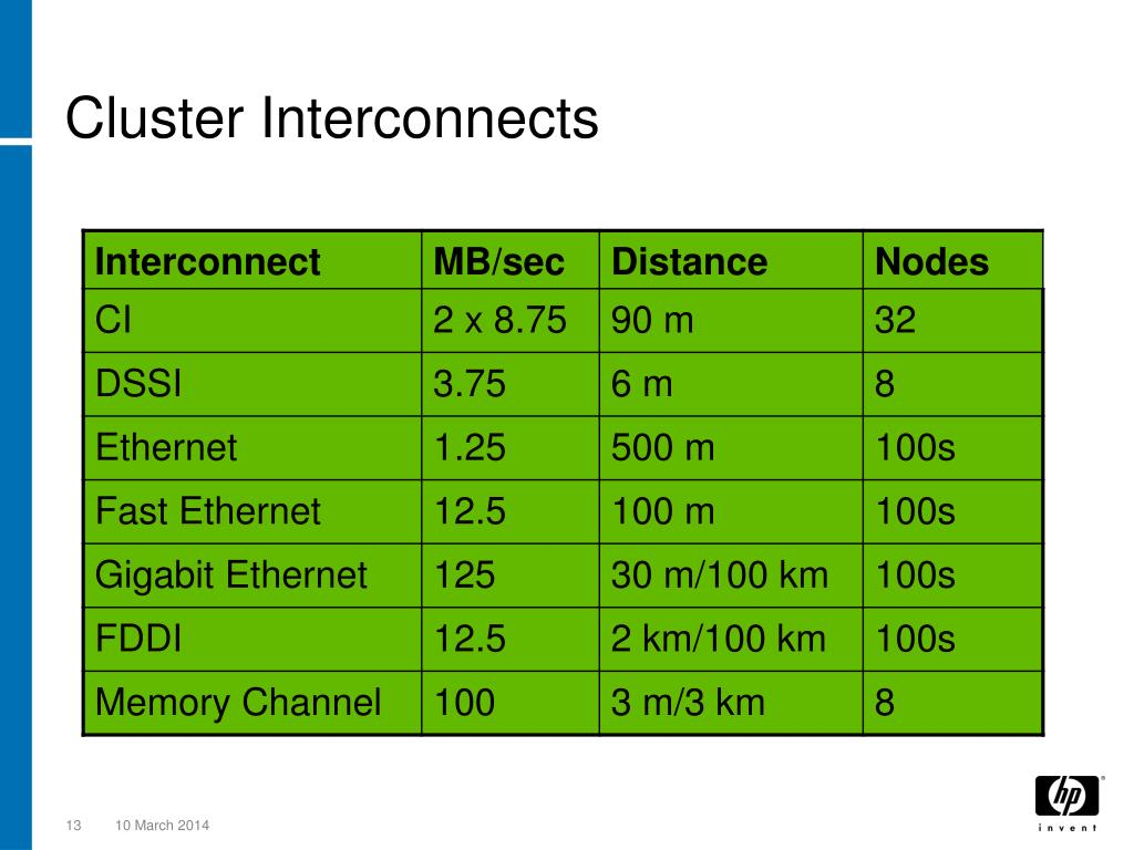 Cluster Interconnects