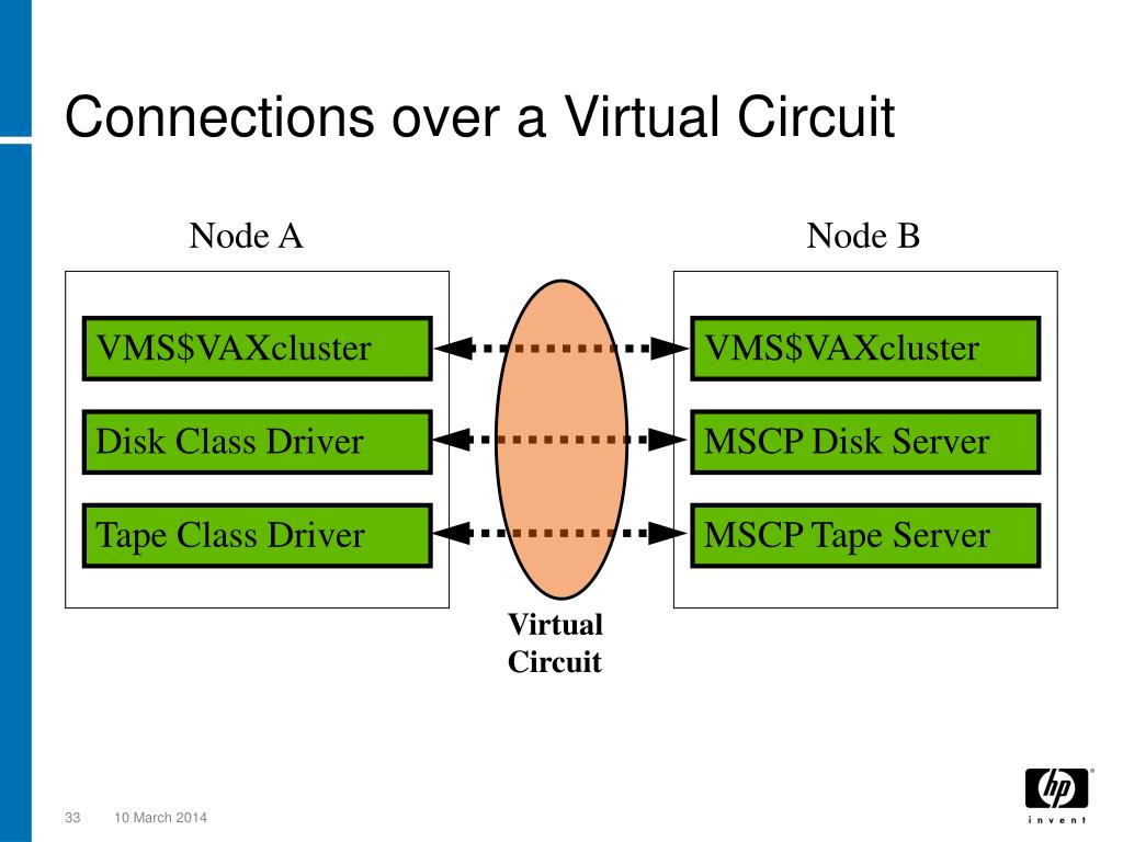 Connections over a Virtual Circuit