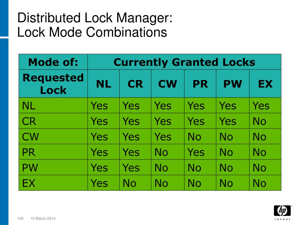 Distributed Lock Manager: