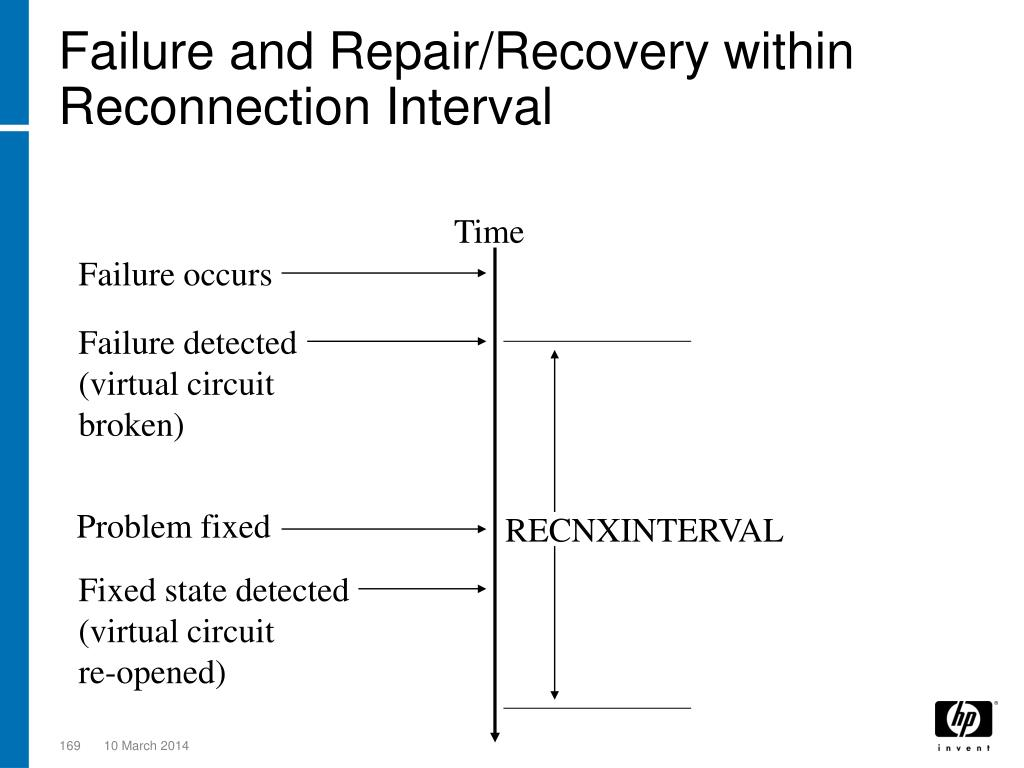 Failure and Repair/Recovery within Reconnection Interval