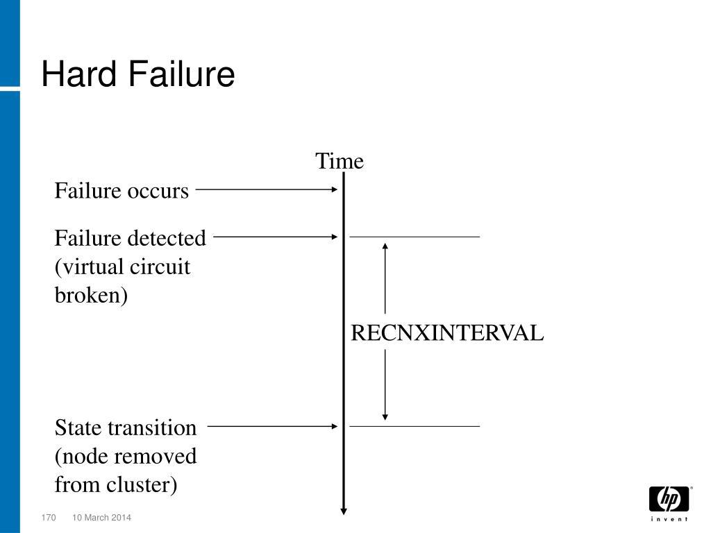 Hard Failure