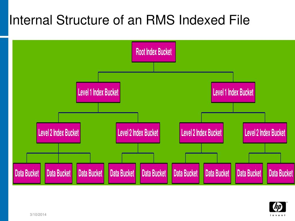 Internal Structure of an RMS Indexed File