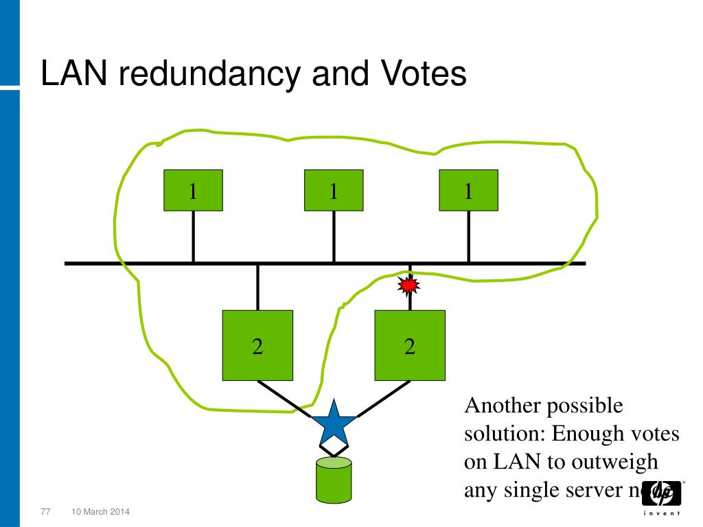 LAN redundancy and Votes