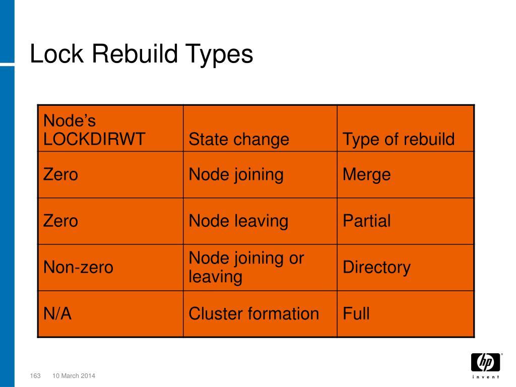Lock Rebuild Types
