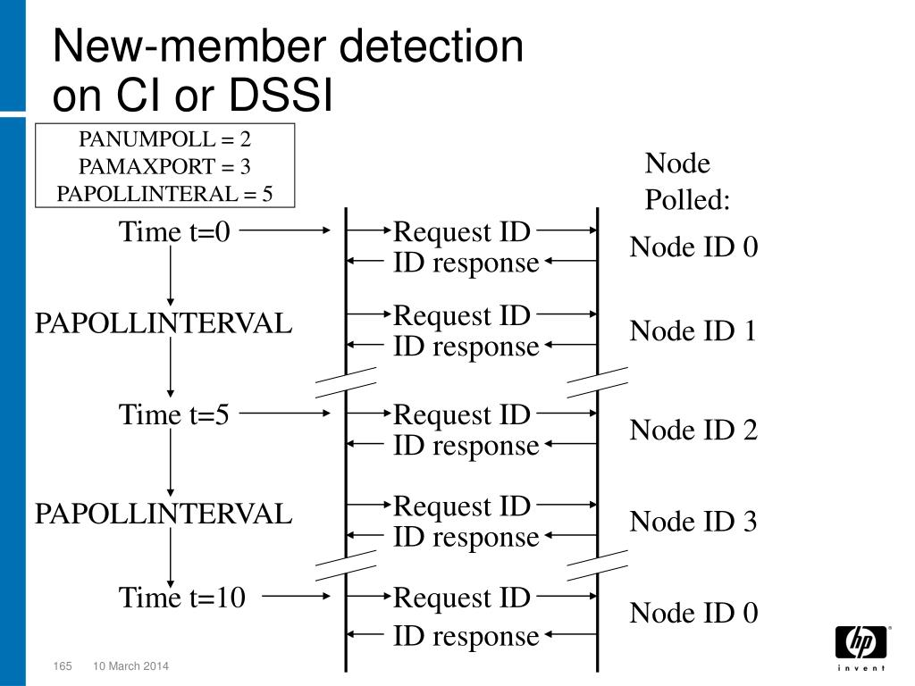 New-member detection