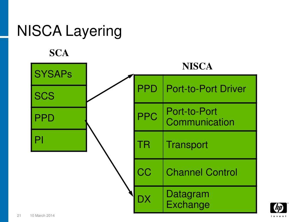 NISCA Layering