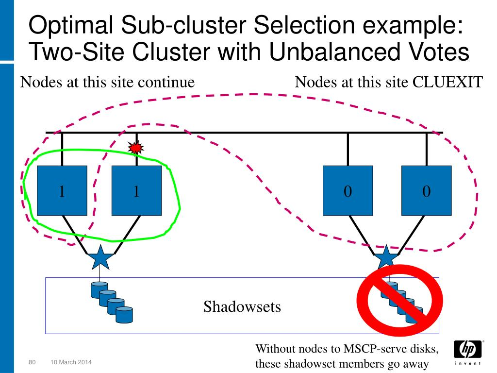 Optimal Sub-cluster Selection example: