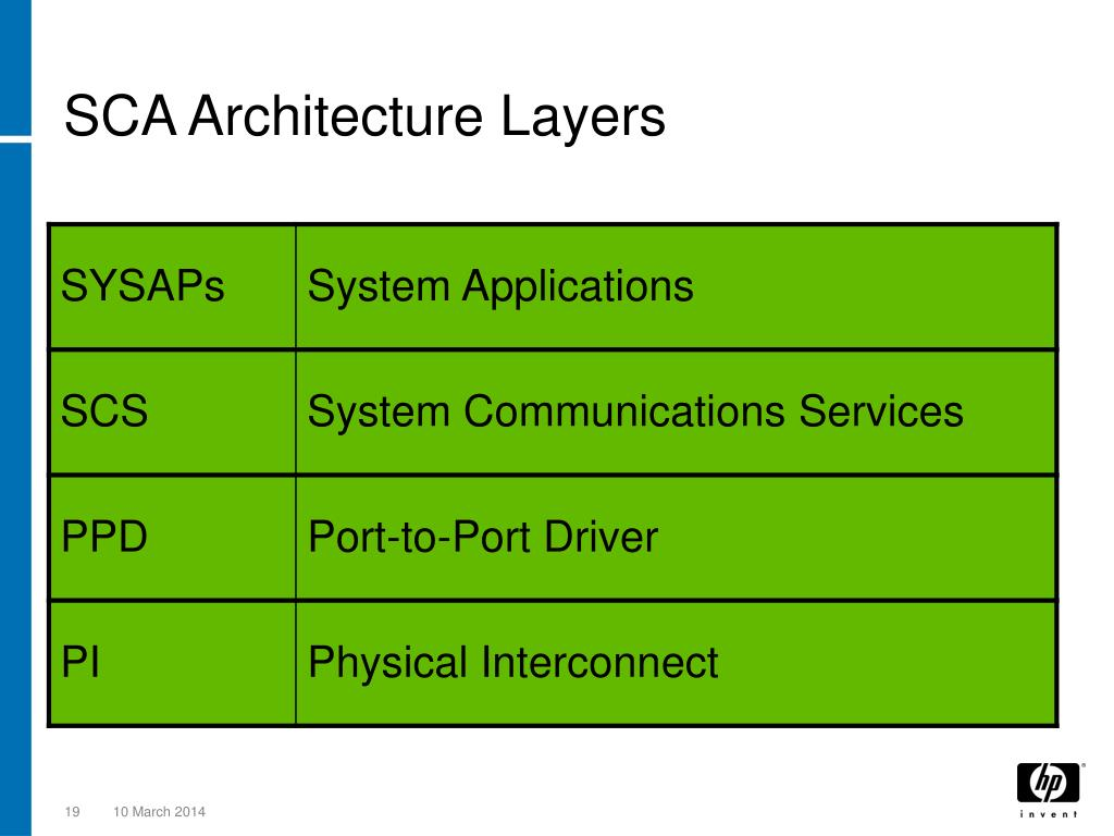 SCA Architecture Layers