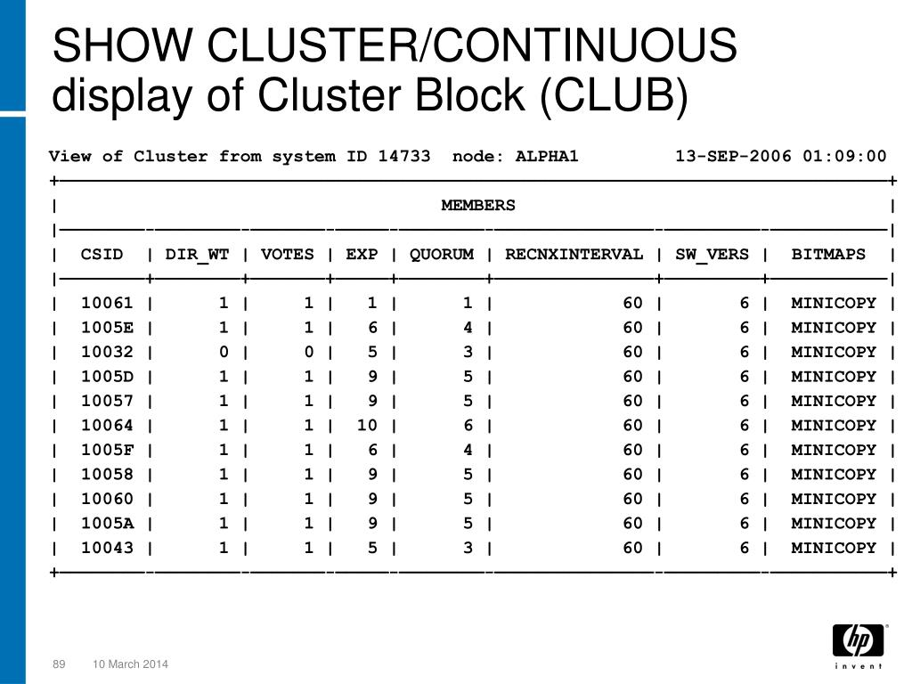 SHOW CLUSTER/CONTINUOUS display of Cluster Block (CLUB)