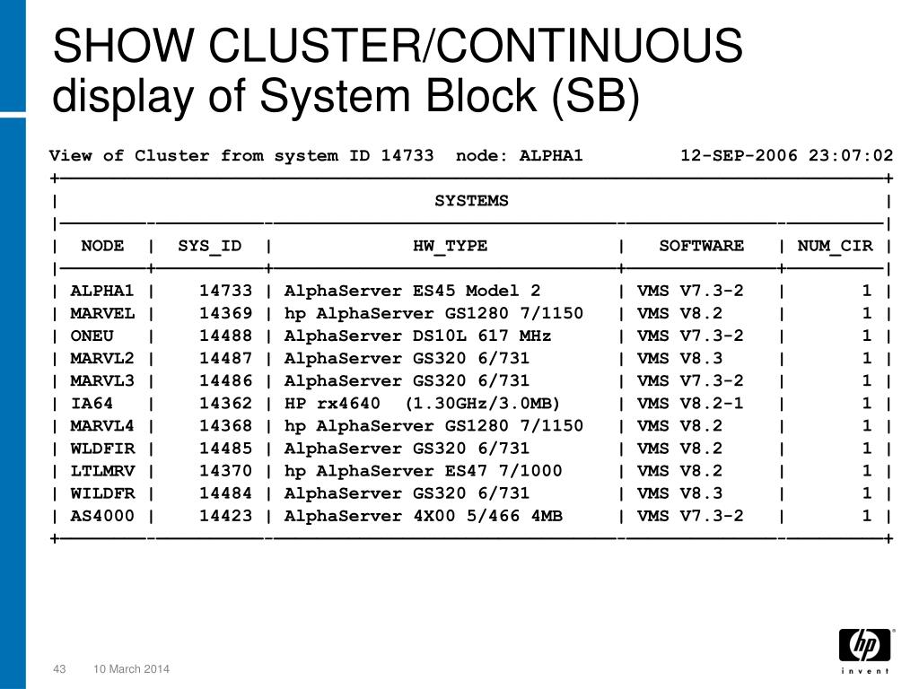 SHOW CLUSTER/CONTINUOUS display of System Block (SB)