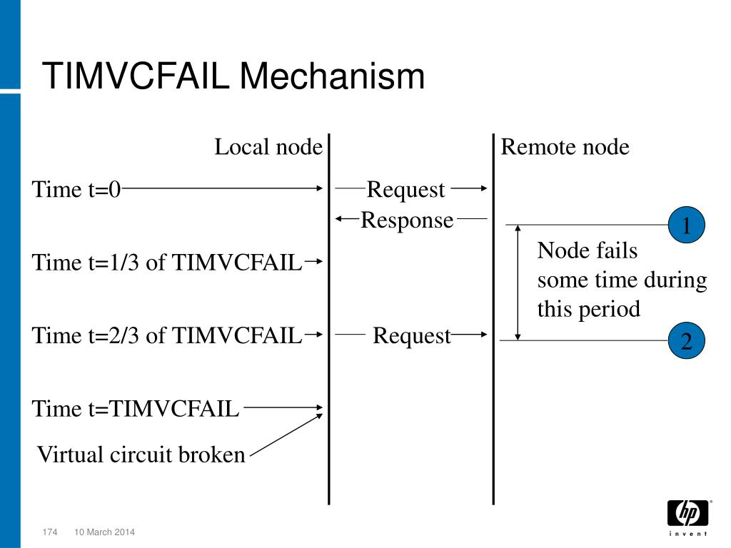 TIMVCFAIL Mechanism
