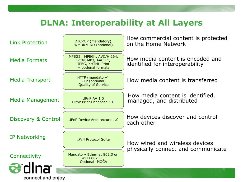DLNA: Interoperability at All Layers