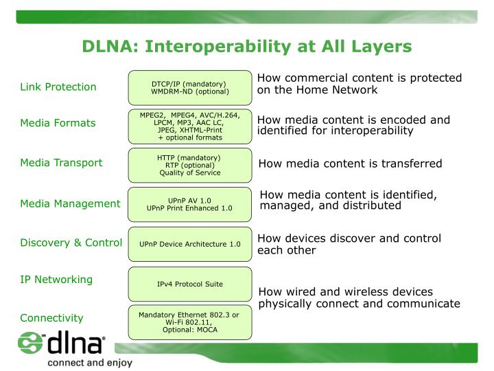Dlna interoperability at all layers