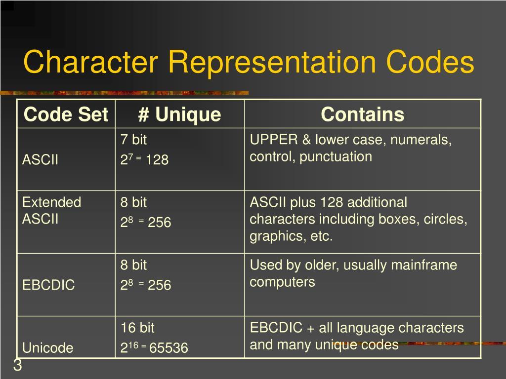 Character Representation Codes