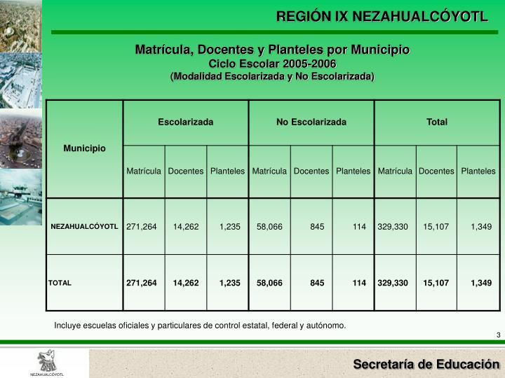 Matrícula, Docentes y Planteles por Municipio