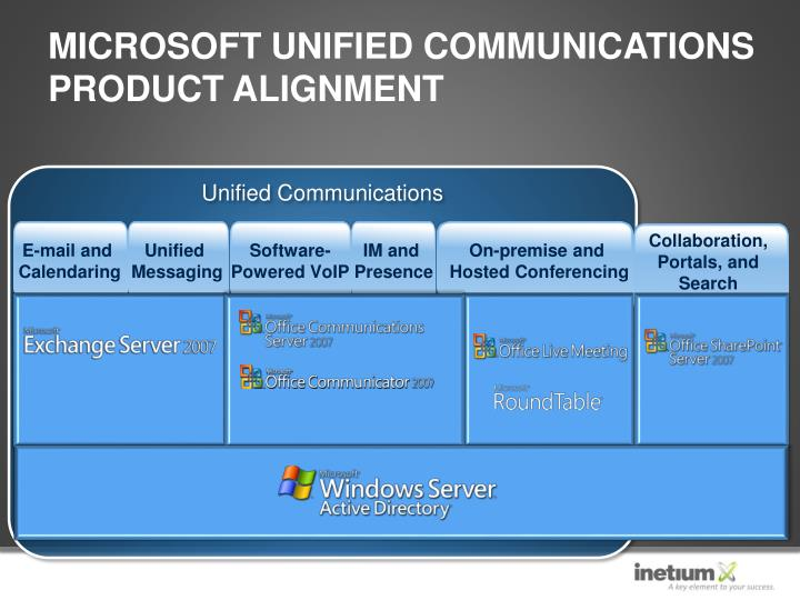 Microsoft Unified Communications Product Alignment